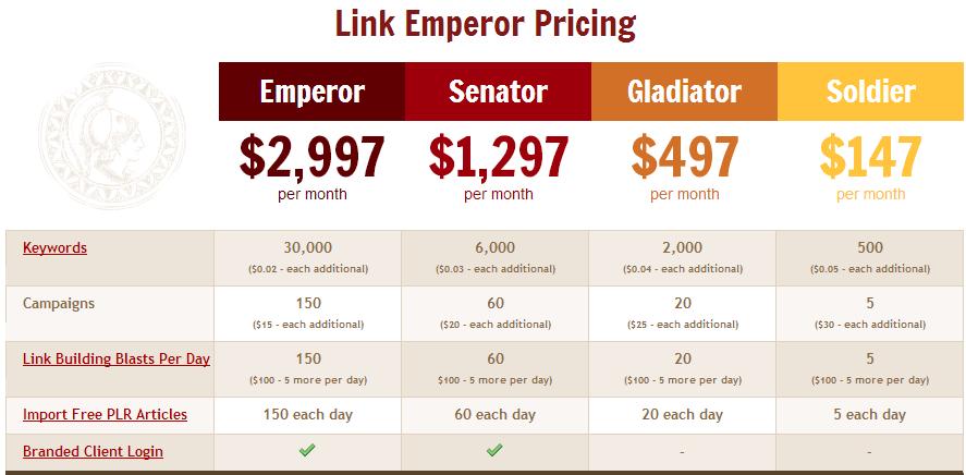 link emperor seo araçları paket fiyatları