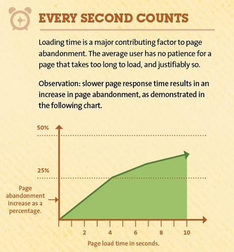 site hızı ve çıkış oranı