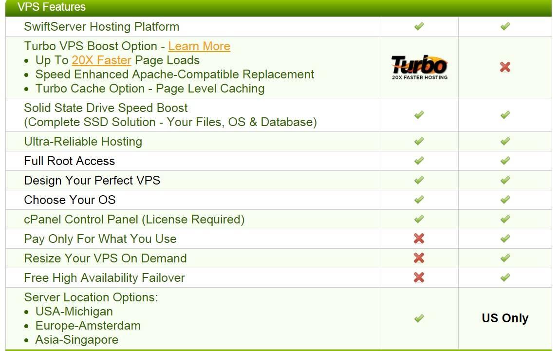 a2hosting vps hizmeti