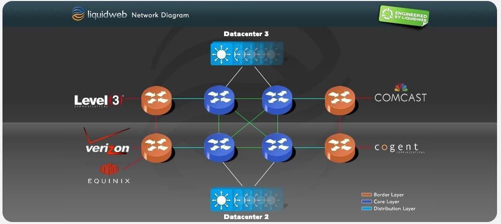 liquidweb network