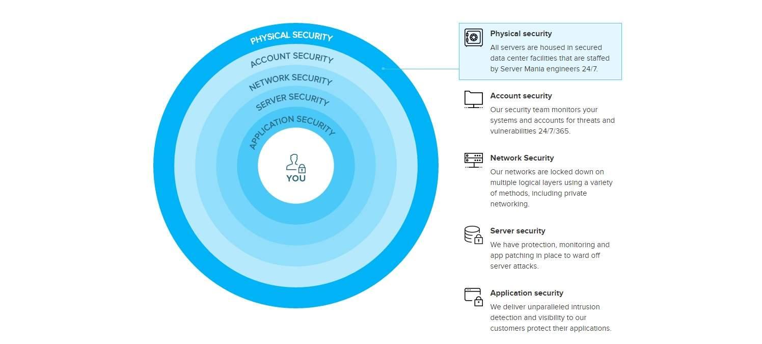 server mania firması tarafından sunulan ddos koruma hizmetleri hakkında detyalı bilgi alabilirsiniz.