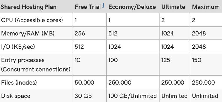 godaddy hosting kullanırken aldığınız pakete göre karşılaşacağınız performans sınırlamalarını burada görebilirsiniz. her paket farklı değerlerle işlem ve işlemci sınırını bizlere dayatmakta.